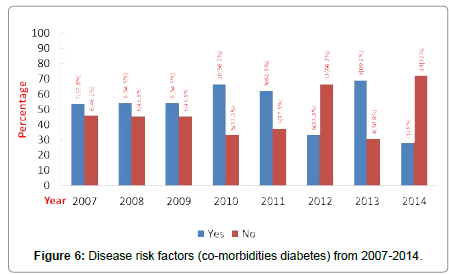 community-public-health-morbidities-diabetes