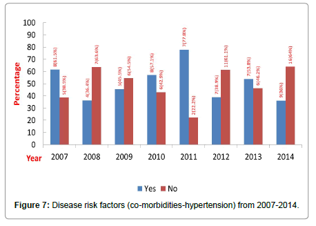 community-public-health-morbidities-hypertension