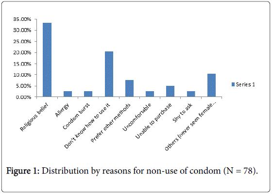 community-public-health-nursing-Distribution-reasons-non-use-condom