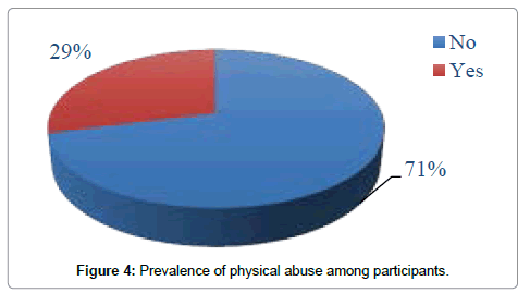 community-public-health-physical-abuse