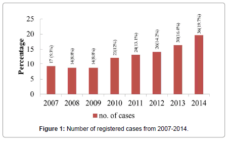 community-public-health-registered-cases