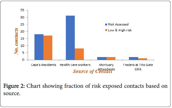 community-public-health-showing-fraction