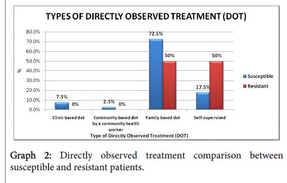community-public-health-treatment-comparison