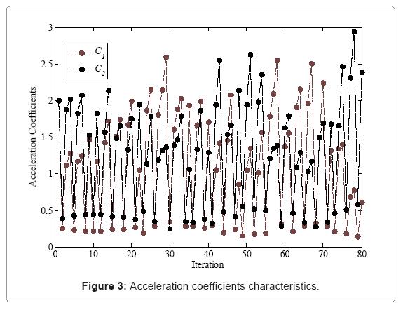 computational-mathematics-acceleration-coefficients-characteristics