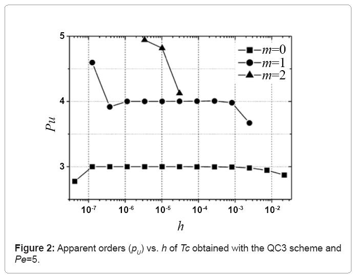 computational-mathematics-apparent-orders
