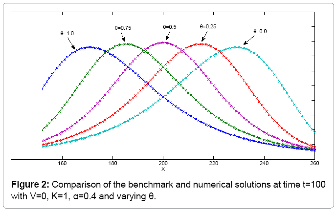 computational-mathematics-benchmark-numerical-solutions