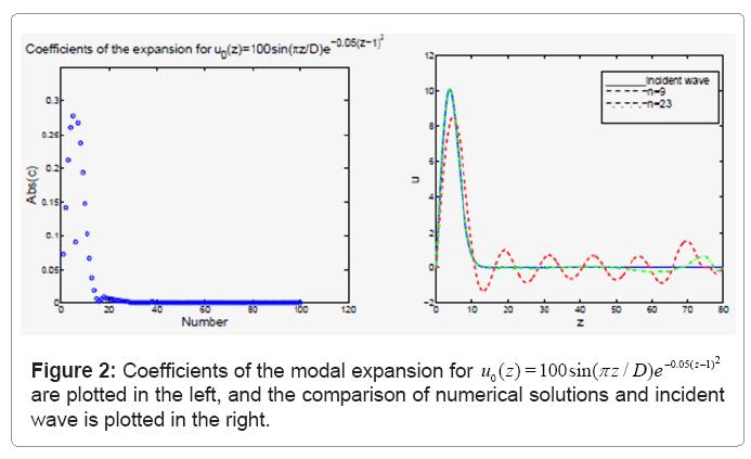 computational-mathematics-coefficients-modal-expansion