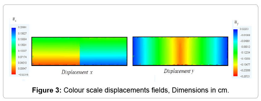 computational-mathematics-colour-scale-displacements
