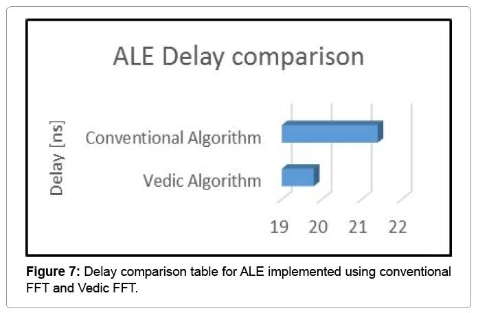 computational-mathematics-delay-comparison-table