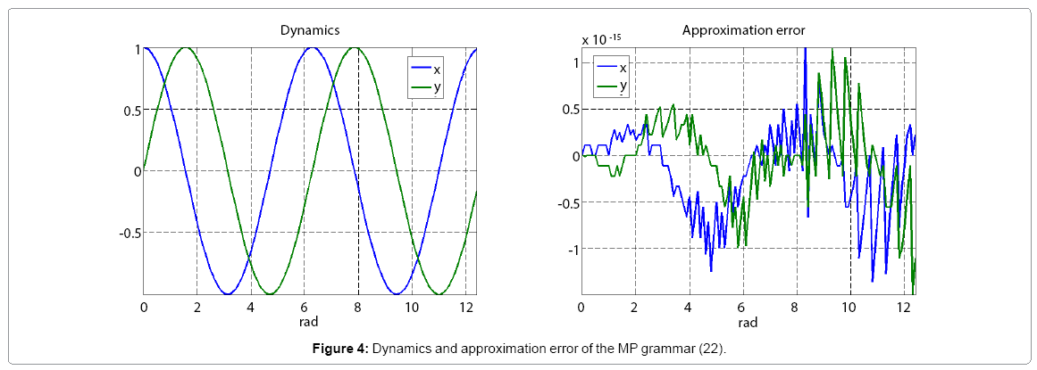 computational-mathematics-dynamics-approximation-error
