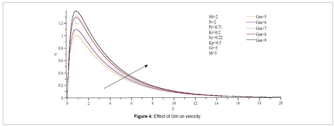 computational-mathematics-effect-gm-velocity