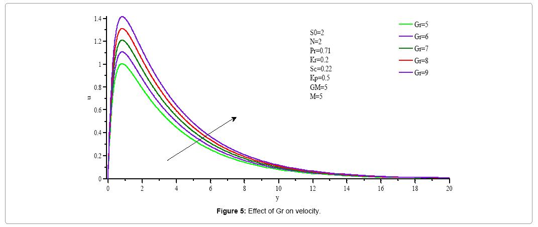 computational-mathematics-effect-gr-velocity