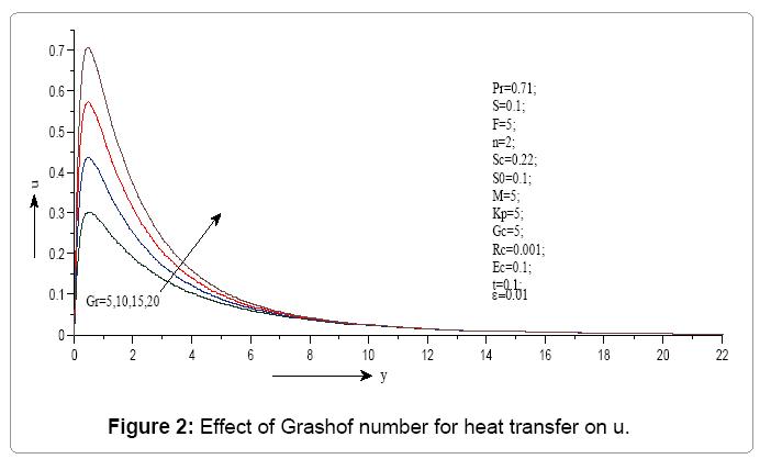 computational-mathematics-effect-grashof-number