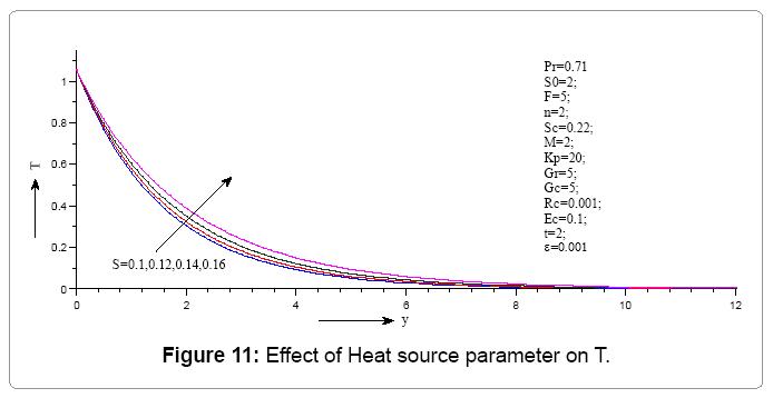 computational-mathematics-effect-heat-source