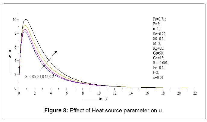 computational-mathematics-effect-heat-source-parameter