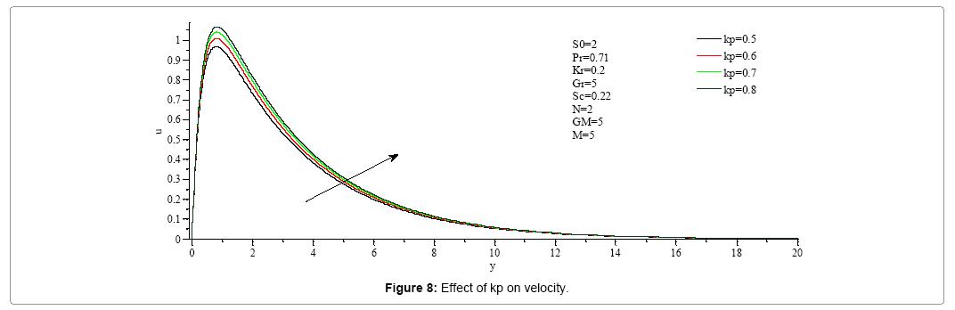 computational-mathematics-effect-kp-velocity
