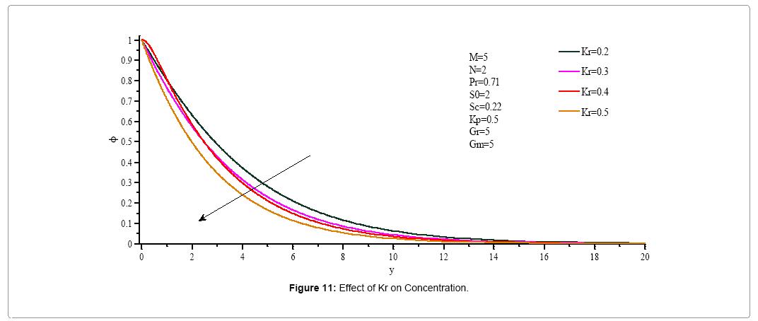 computational-mathematics-effect-kr-concentration