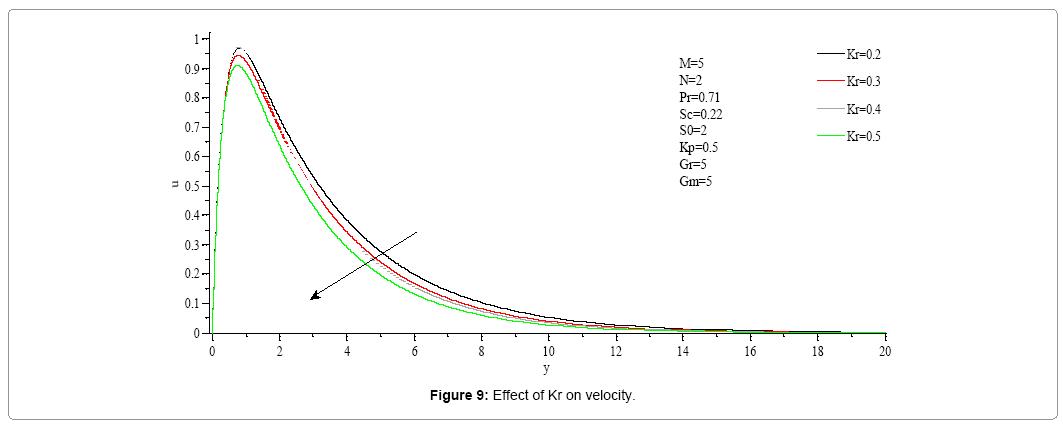 computational-mathematics-effect-kr-velocity