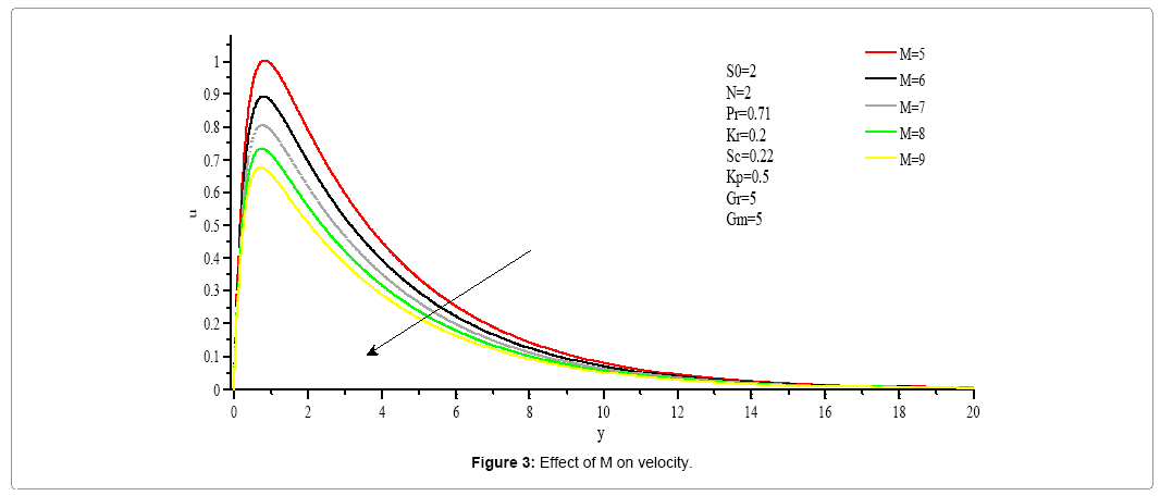 computational-mathematics-effect-m-velocity