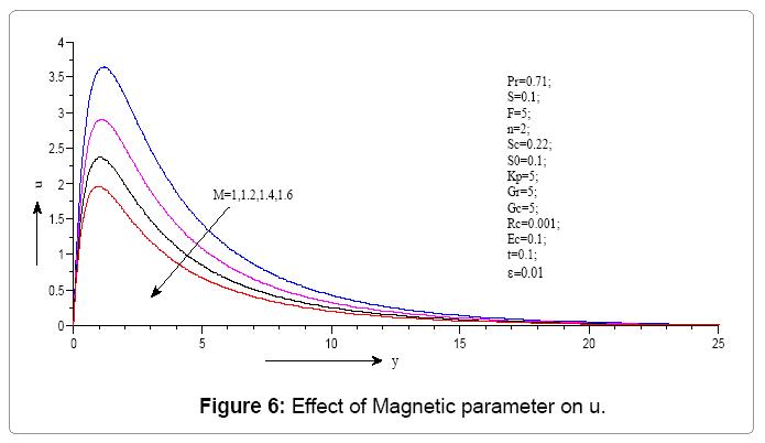 computational-mathematics-effect-magnetic-parameter