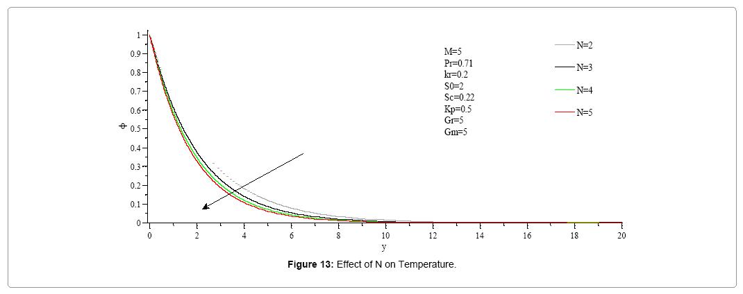 computational-mathematics-effect-n-concentration