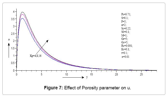 computational-mathematics-effect-porosity-parameter