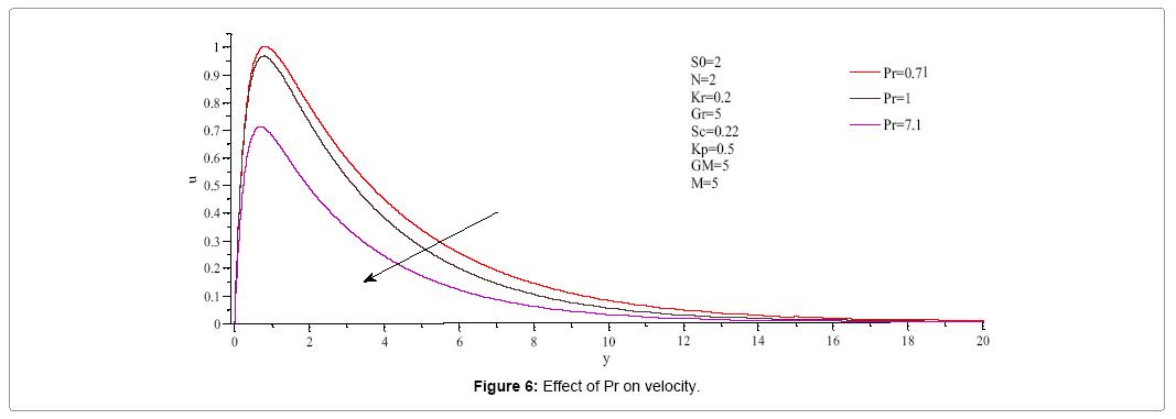 computational-mathematics-effect-pr-velocity