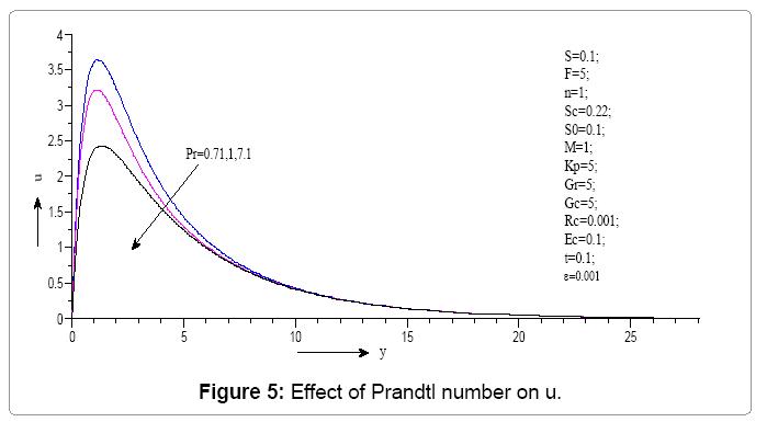 computational-mathematics-effect-prandtl-number