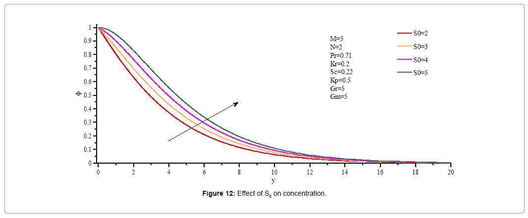 computational-mathematics-effect-s0-concentration