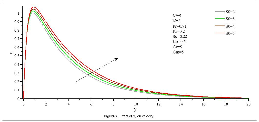 computational-mathematics-effect-s0-velocity