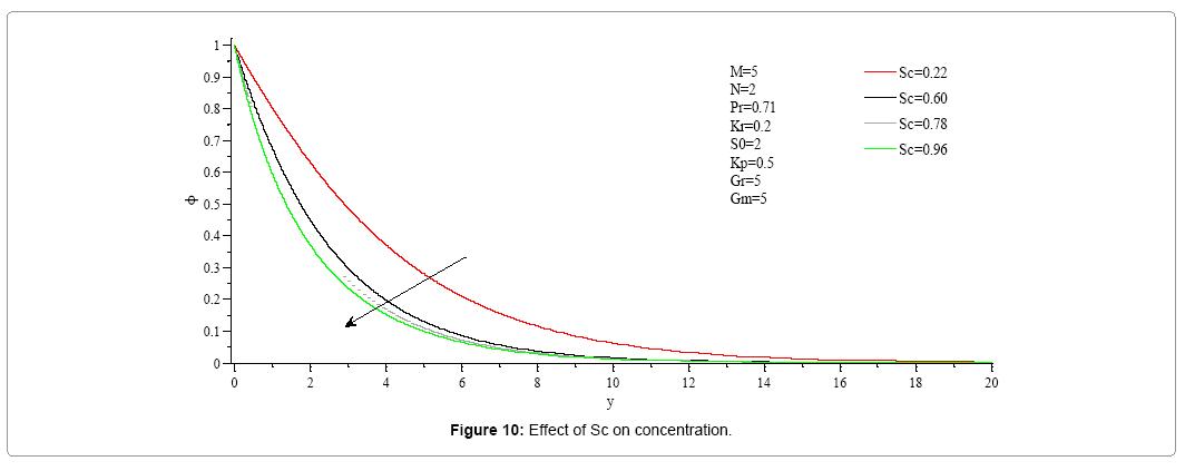 computational-mathematics-effect-sc-velocity