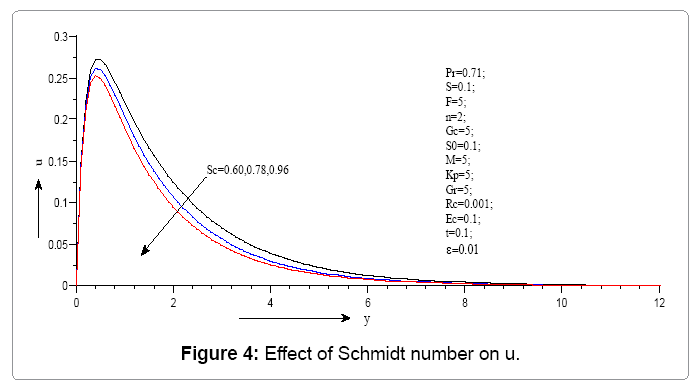 computational-mathematics-effect-schmidt-number