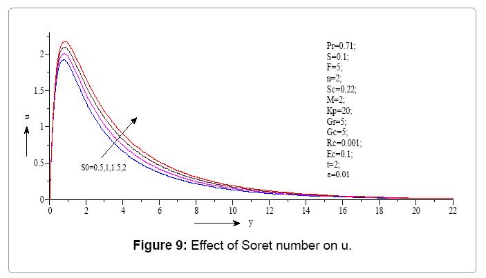 computational-mathematics-effect-soret-number