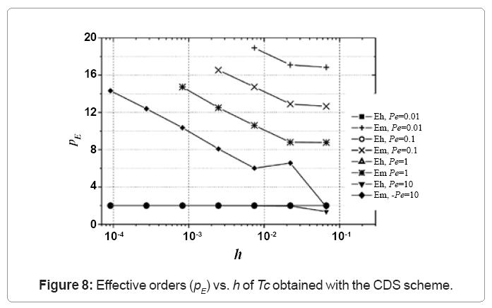 computational-mathematics-effective-orders-cds-scheme