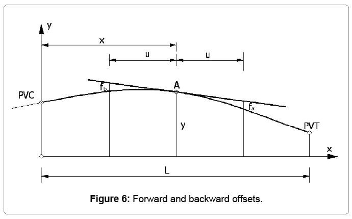 computational-mathematics-forward-backward-offset
