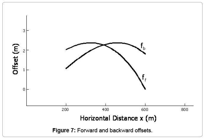 computational-mathematics-forward-backward-offsets