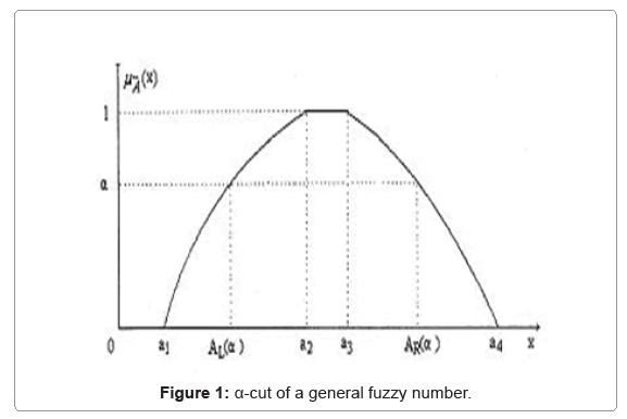 computational-mathematics-general-fuzzy-number