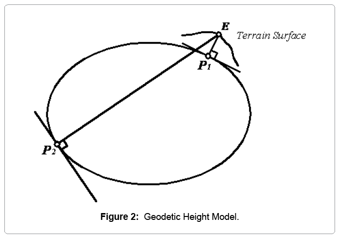 computational-mathematics-geodetic-height-model