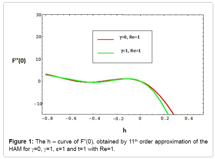 computational-mathematics-h-curve-f0