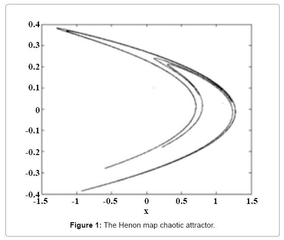 computational-mathematics-henon-map-chaotic