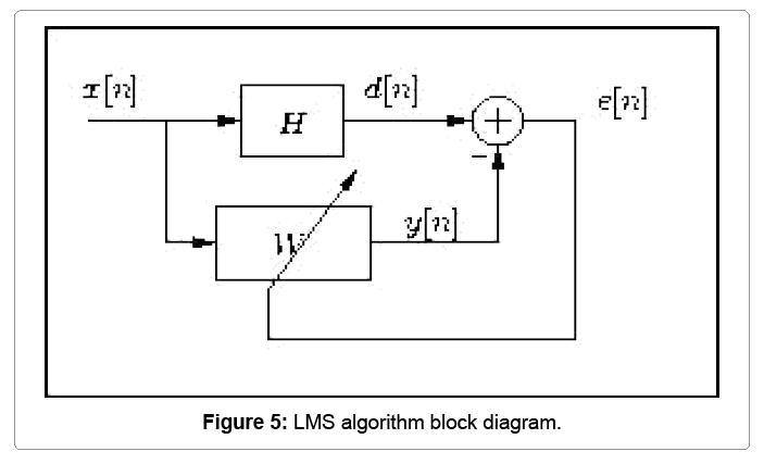 computational-mathematics-lms-algorithm
