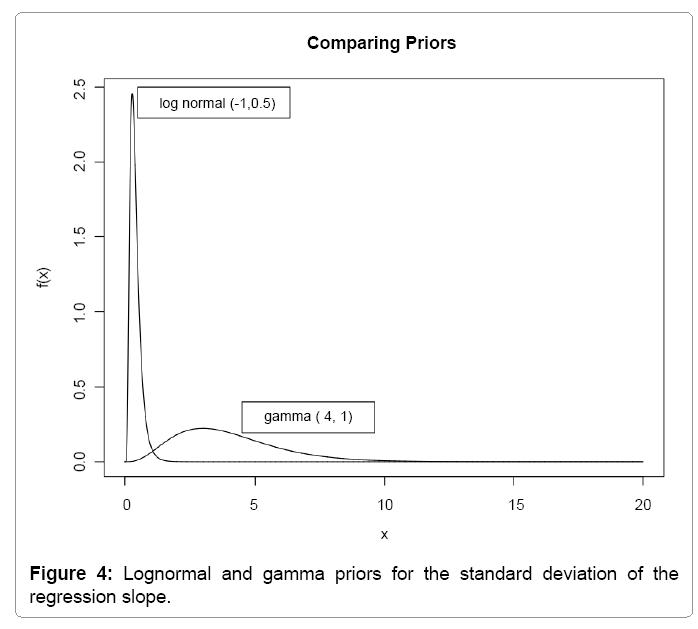 computational-mathematics-lognormal-gamma-priors
