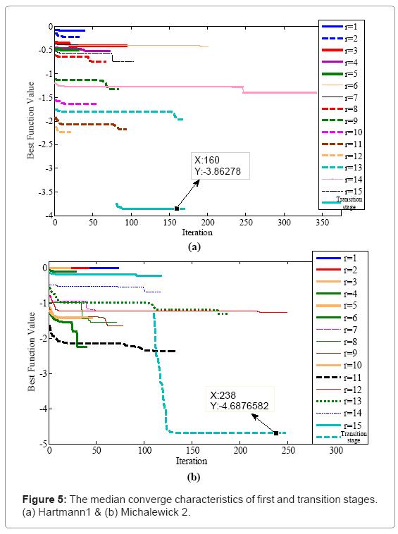 computational-mathematics-median-converge-characteristics