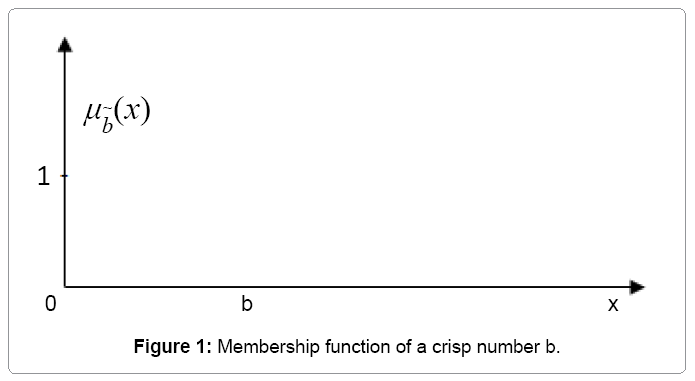 computational-mathematics-membership-function