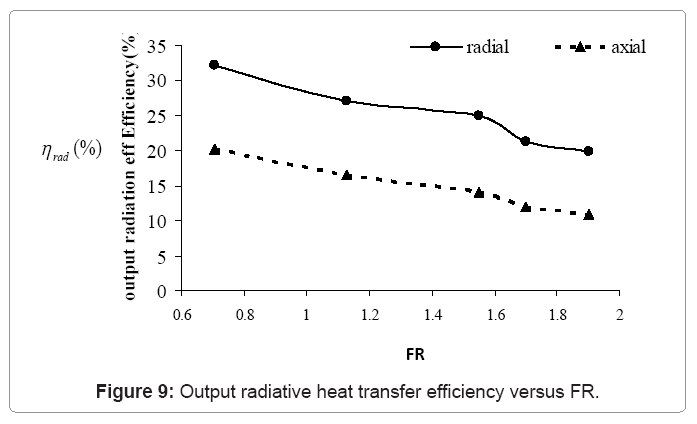 Axial Flow Heat Exchanger : Computational mathematics output radiative heat