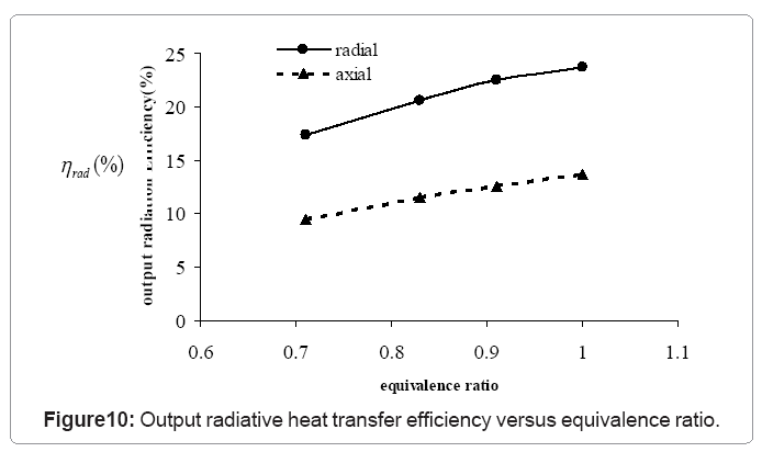 Axial Flow Heat Exchanger : Computational mathematics output radiative heat efficiency