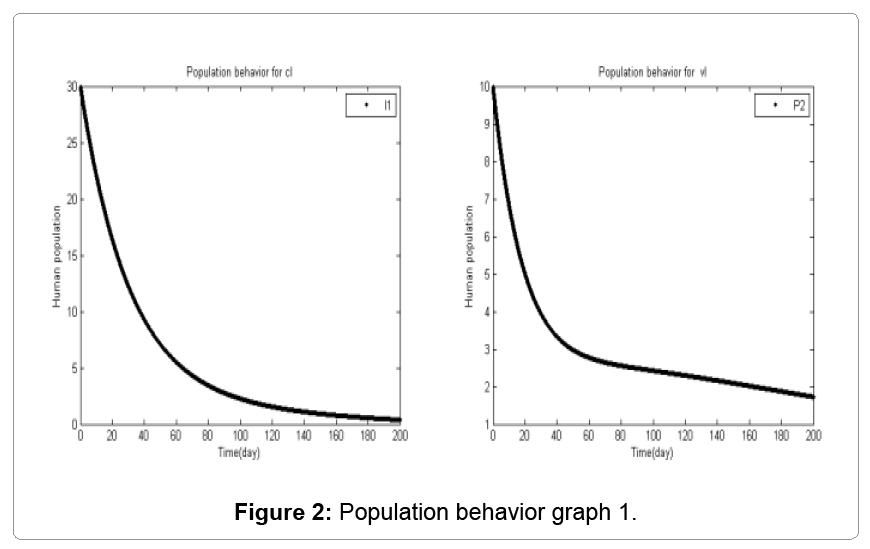 computational-mathematics-population-behavior-graph-1