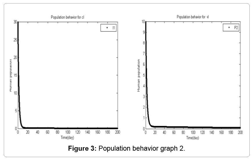 computational-mathematics-population-behavior-graph-2