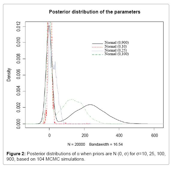 computational-mathematics-posterior-distributions