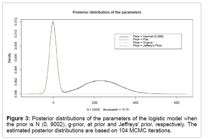 computational-mathematics-posterior-distributions-logistic
